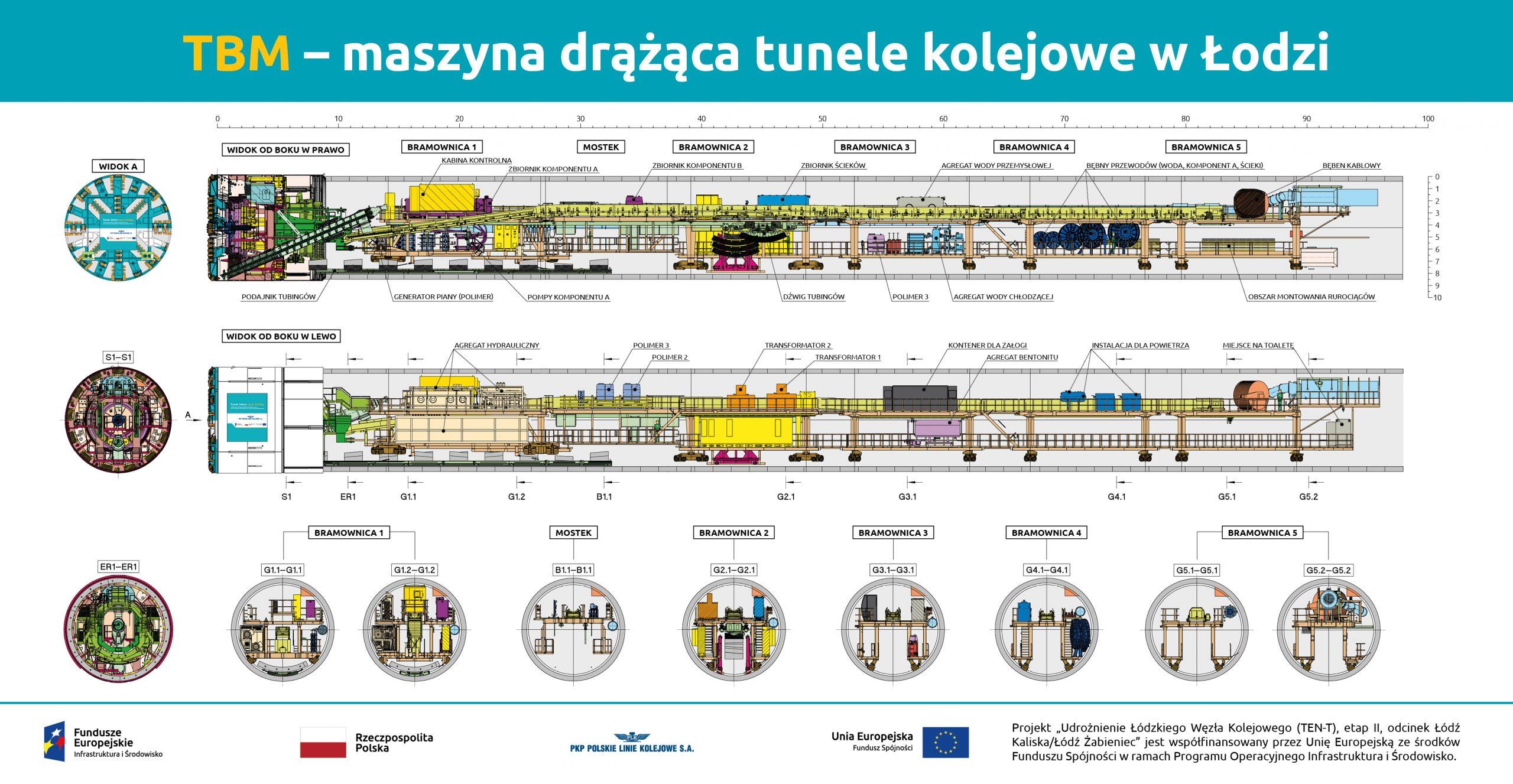 maszyna drążąca tunele kolejowe w Łodzi - infografika