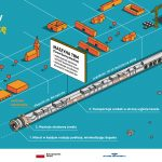 Maszyna TBM - infografika