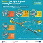 Etapy pracy małego TBMa - infografika